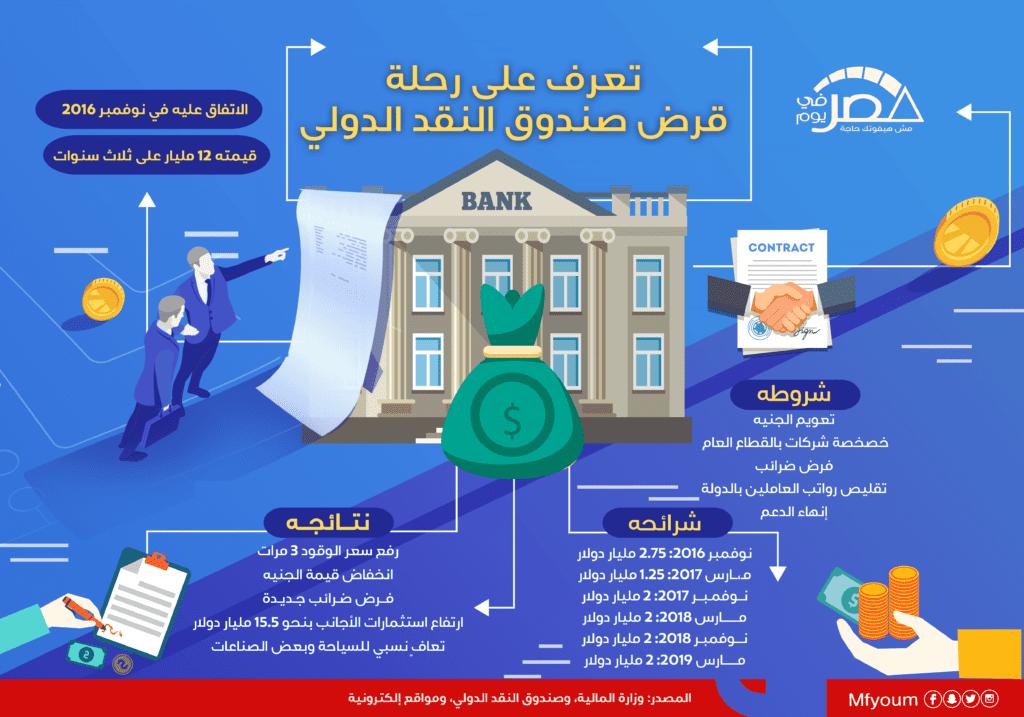 تعرف على رحلة صندوق النقد في مصر (انفوجرافيك)