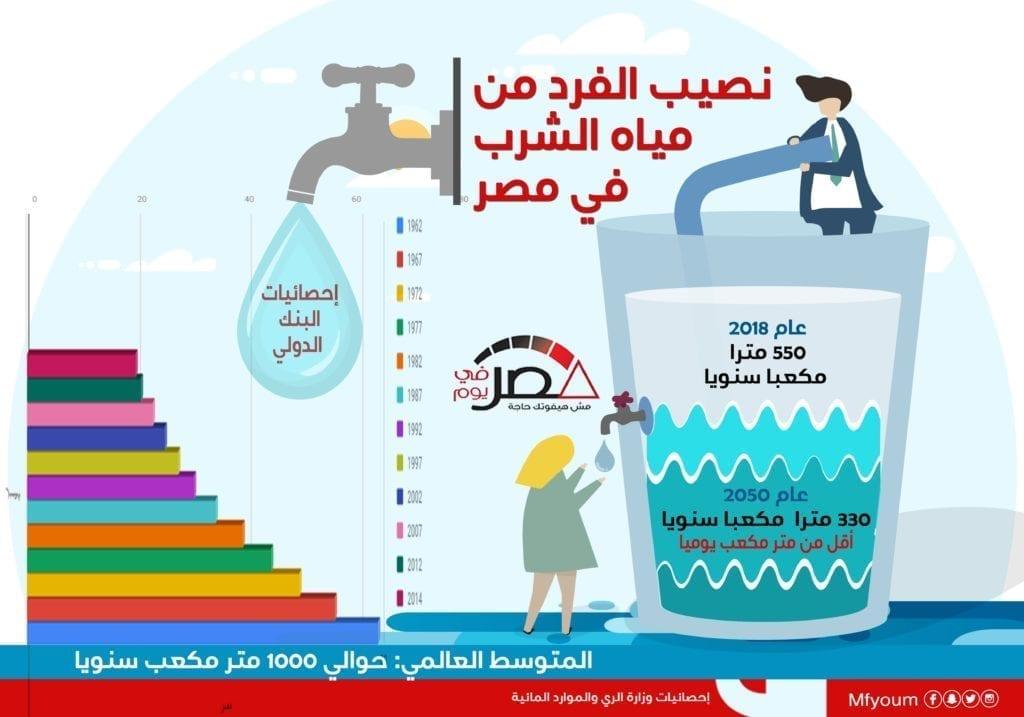 نصيب الفرد من مياه الشرب في مصر