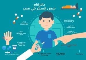 مرض السكر في مصر