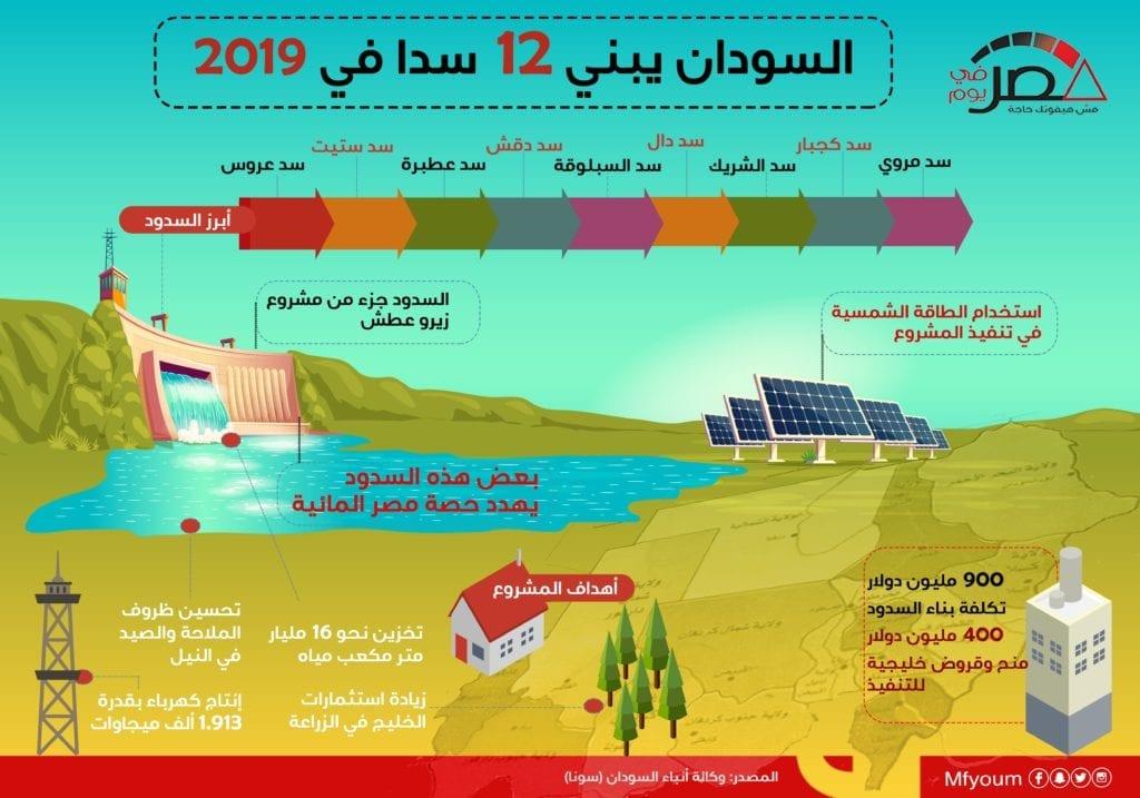 سدود السودان الجديدة