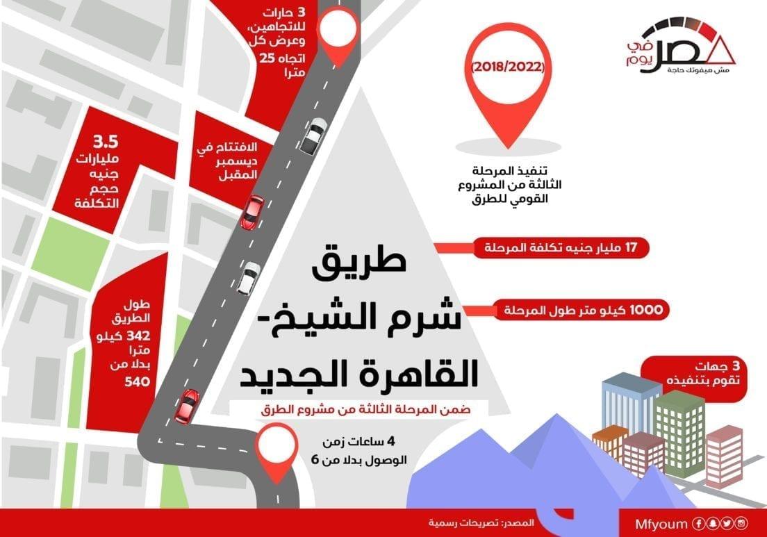 طريق شرم الشيخ