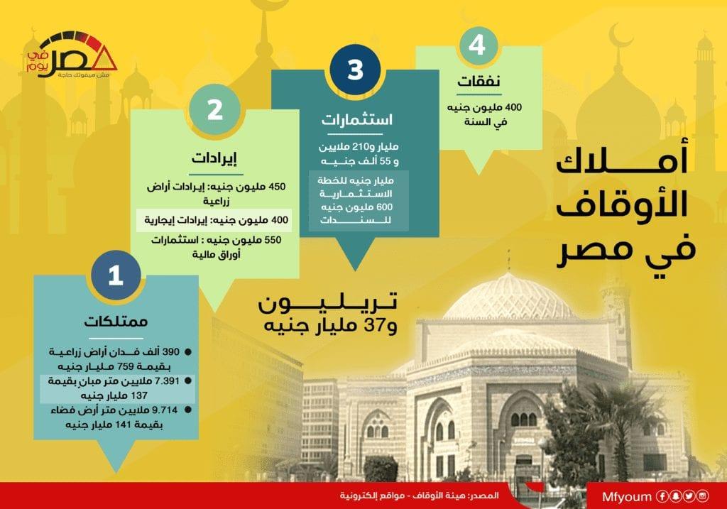 أملاك الأوقاف في مصر