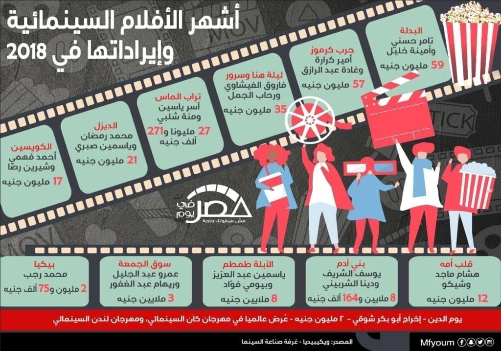 أشهر الأفلام السينمائية وإيراداتها في 2018