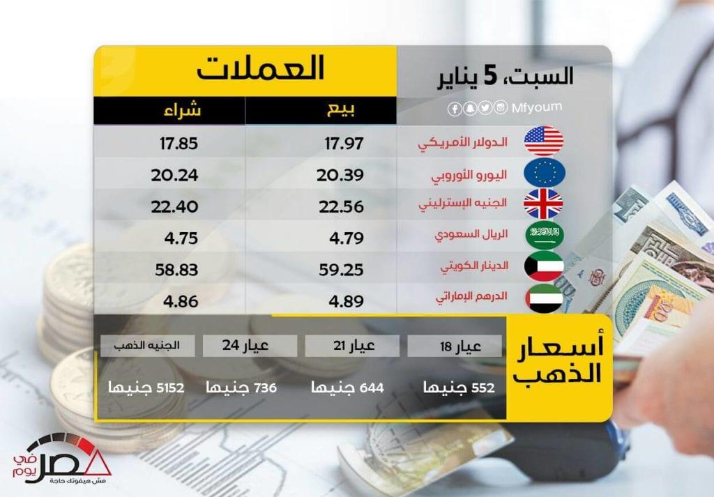 أسعار العملات في مصر 5 يناير 2018