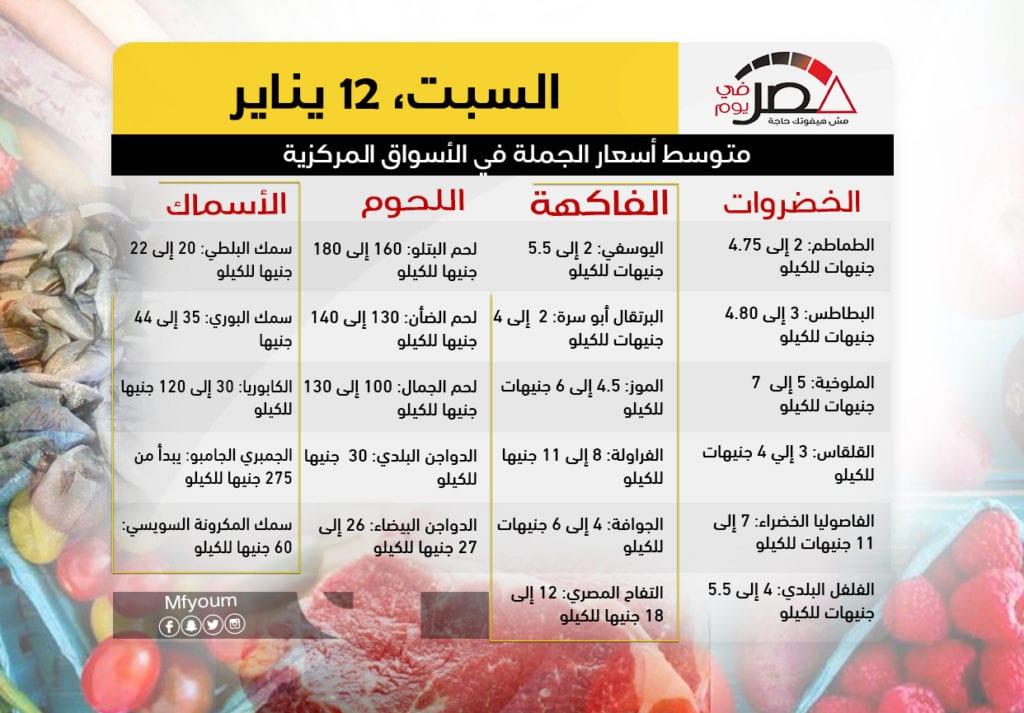 أسعار السلع الغذائية في يوم السبت 12 يناير