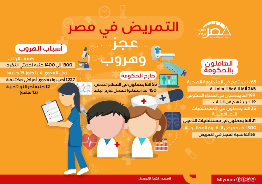 التمريض في مصر