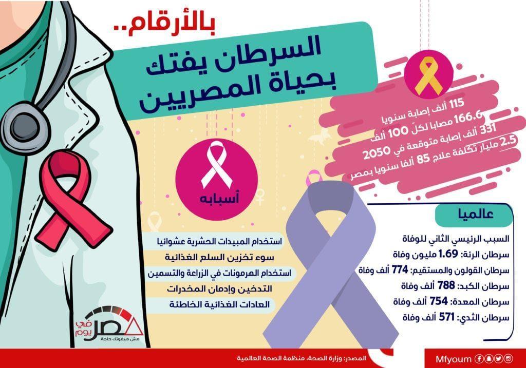السرطان في مصر