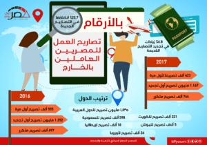 تصاريح العمل للمصريين