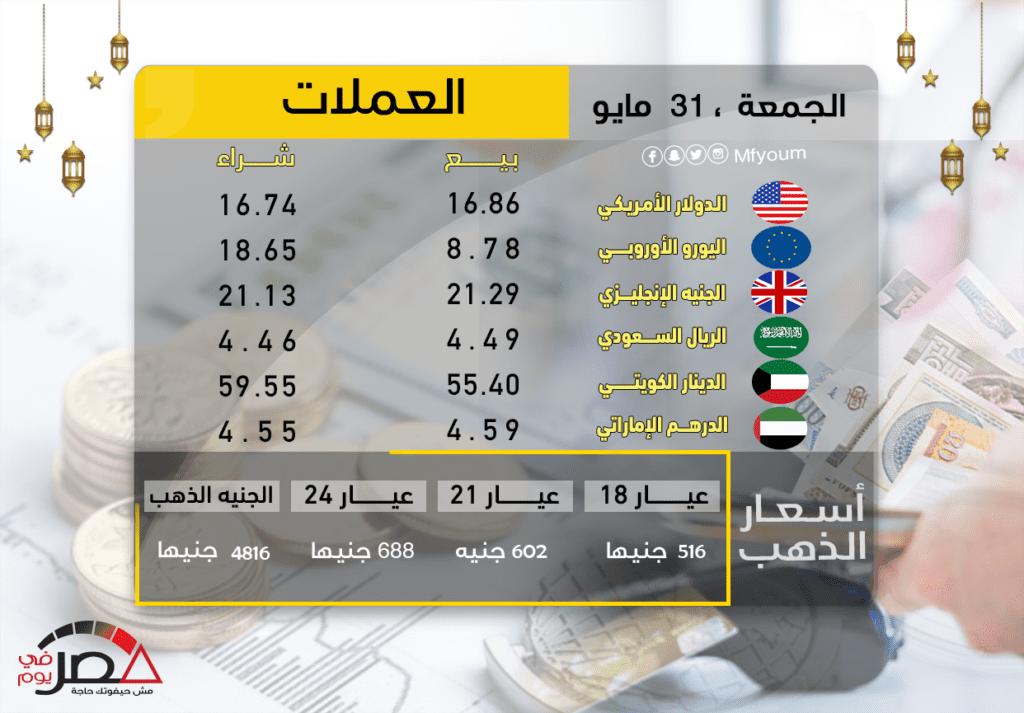 أسعار العملات في مصر الجمعة