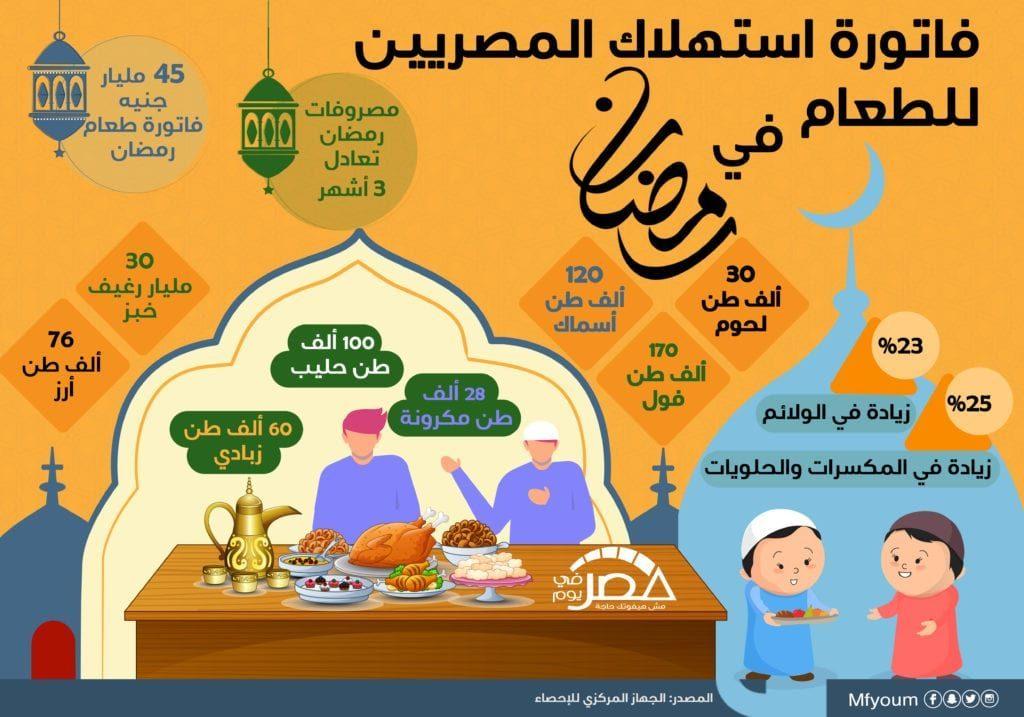 استهلاك المصريين للطعام في رمضان (إنفوجراف)
