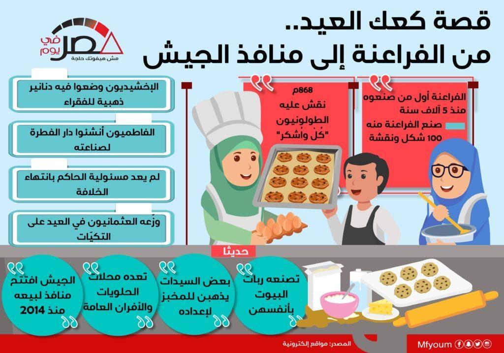 قصة كعك العيد من الفراعنة إلى مصانع الجيش (إنفوجراف)