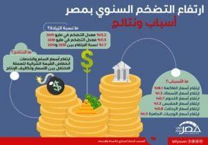 ارتفاع معدل التضخم السنوي