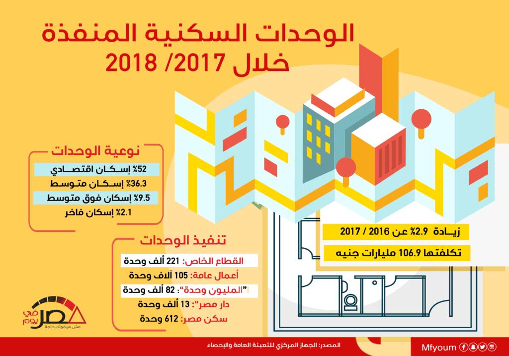 الوحدات السكنية المنفذة خلال 2018/2017 (إنفوجراف)