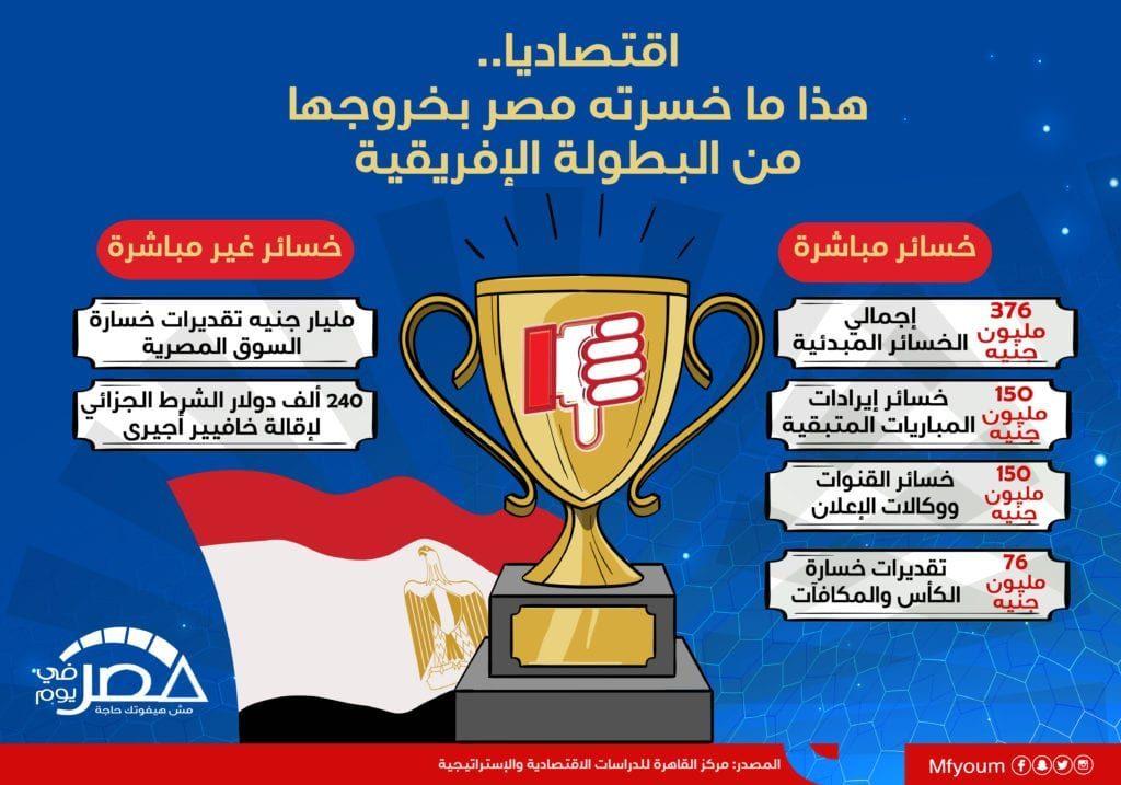 اقتصاديا.. هذا ما خسرته مصر بخروجها من البطولة الإفريقية (إنفوجراف)