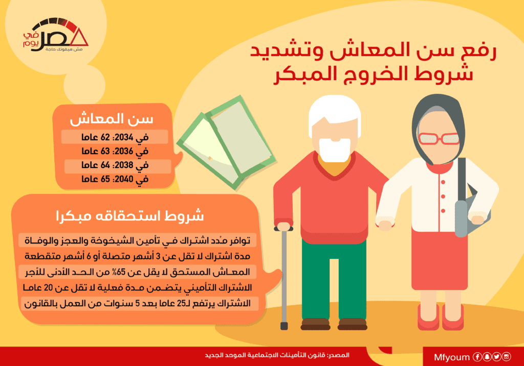 رفع سن المعاش وتشديد شروط الخروج المبكر (إنفوجراف)