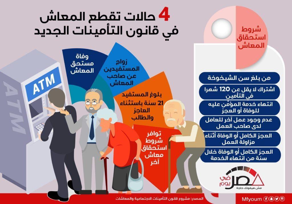 4 حالات تقطع المعاش في قانون التأمينات الجديد (إنفوجراف)