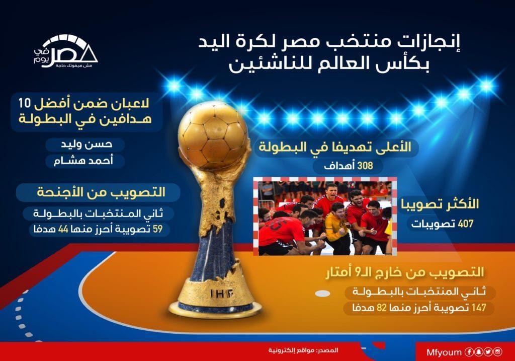 إنجازات منتخب مصر لكرة اليد بكأس العالم للناشئين (إنفوجراف)