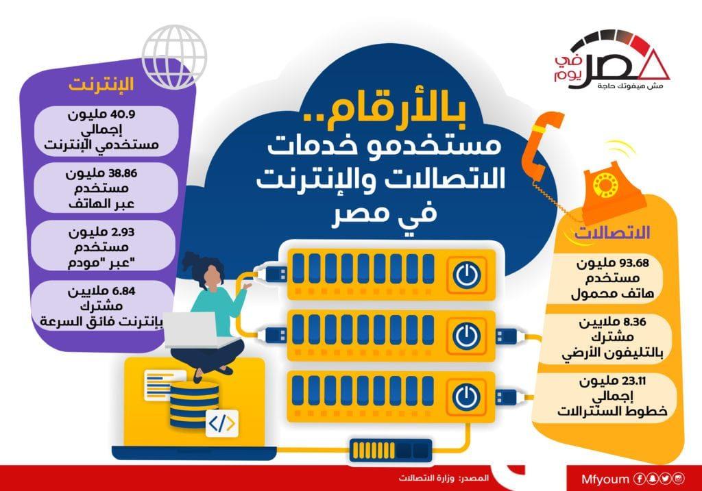 بالأرقام.. مستخدمو خدمات الاتصالات والإنترنت في مصر (إنفوجراف)