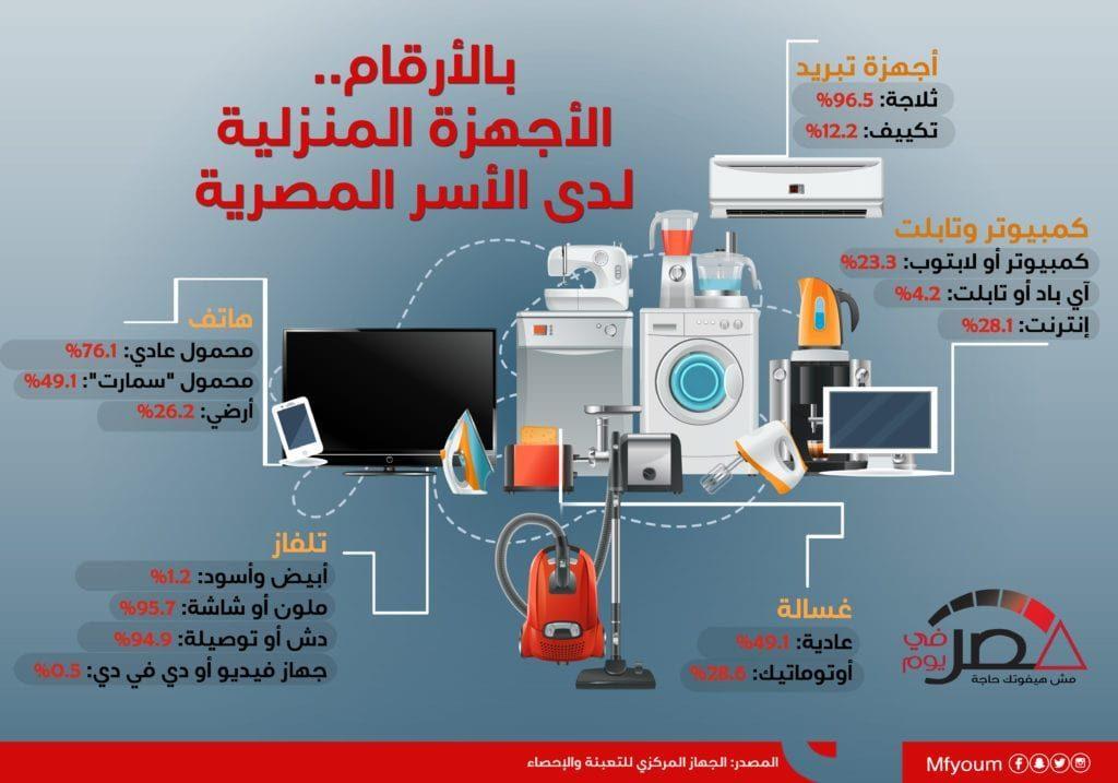 بالأرقام.. الأجهزة المنزلية لدى الأسر المصرية (إنفوجراف)
