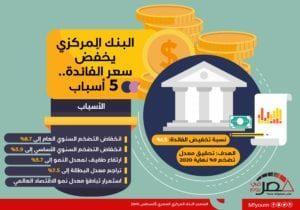 البنك المركزي يخفّض سعر الفائدة.. 5 أسباب