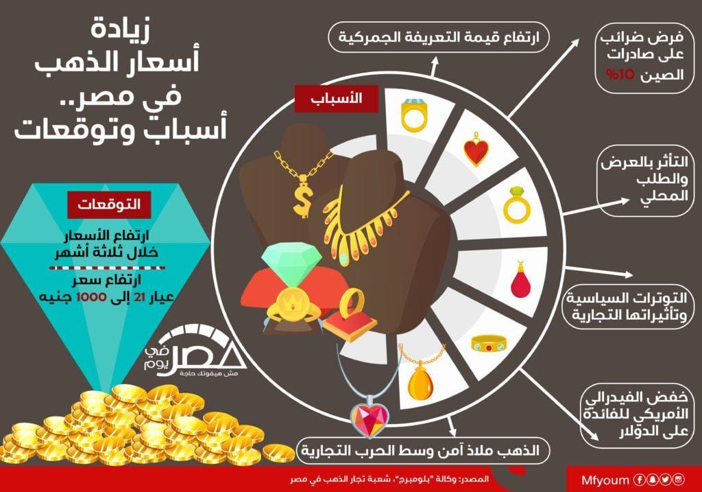 زيادة أسعار الذهب في مصر.. أسباب وتوقعات (إنفوجراف)
