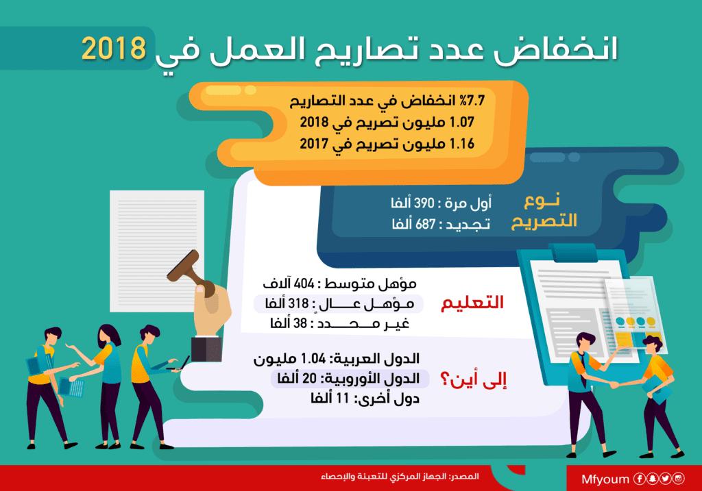 انخفاض عدد تصاريح العمل في 2018 (إنفوجراف)