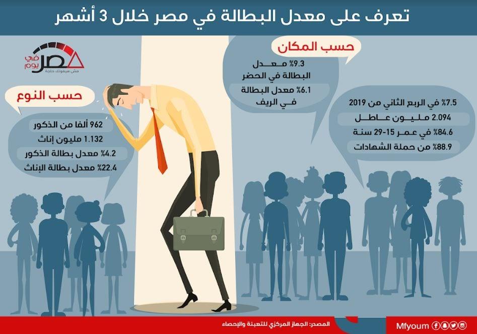 تعرف على معدل البطالة في مصر خلال 3 أشهر