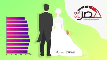 بالأرقام.. معدلات الزواج في مصر خلال 10 سنوات (إنفوجراف)