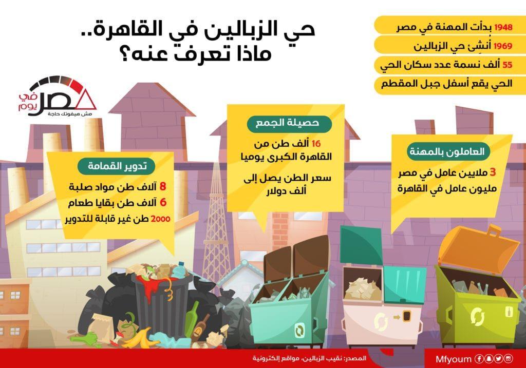 حي الزبالين في القاهرة.. ماذا تعرف عنه؟ (إنفوجراف)