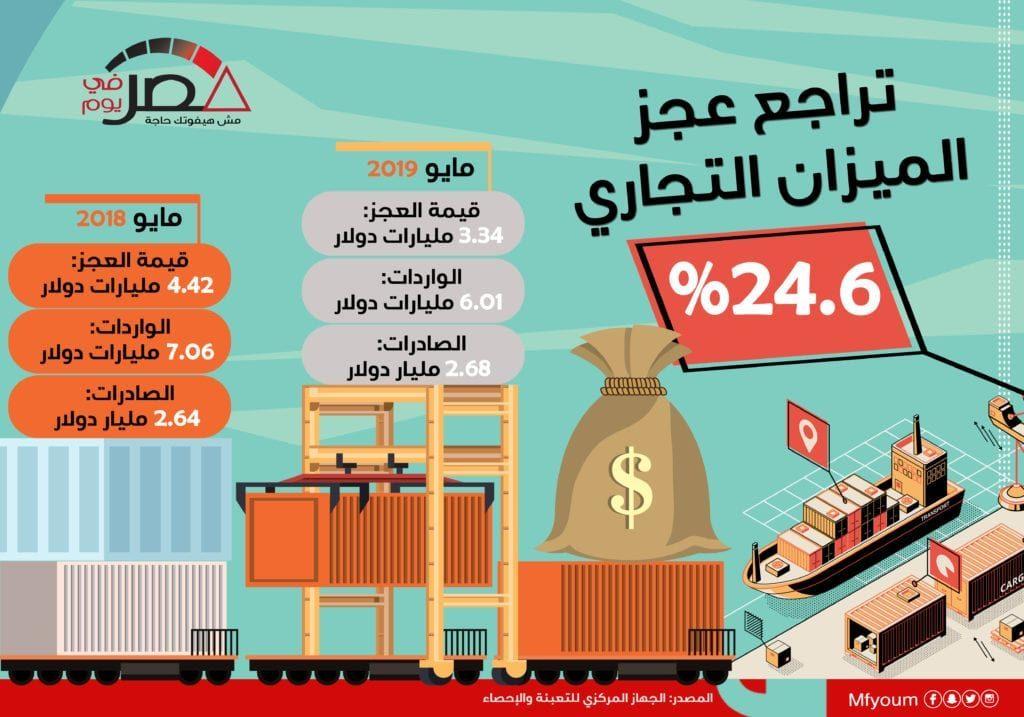 تراجع عجز الميزان التجاري 24.6% (إنفوجراف)