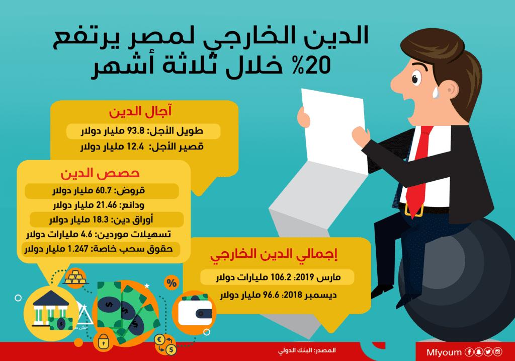 الدين الخارجي لمصر يرتفع 20% خلال ثلاثة أشهر (إنفوجراف)