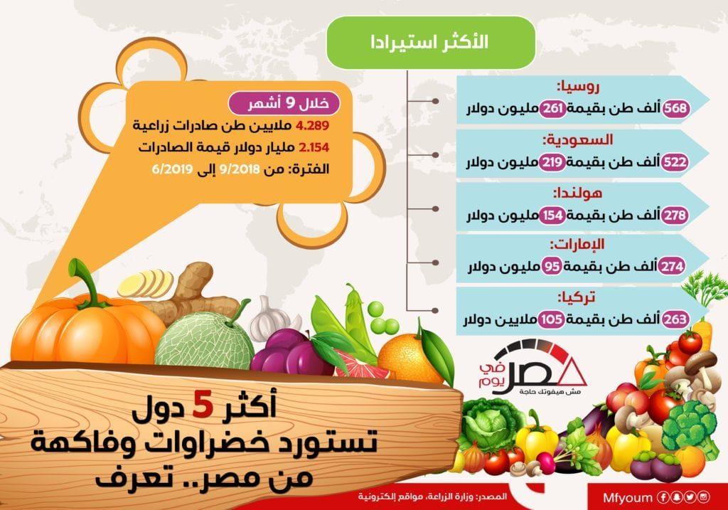 أكثر 5 دول تستورد خضراوات وفاكهة من مصر.. تعرف (إنفوجراف)