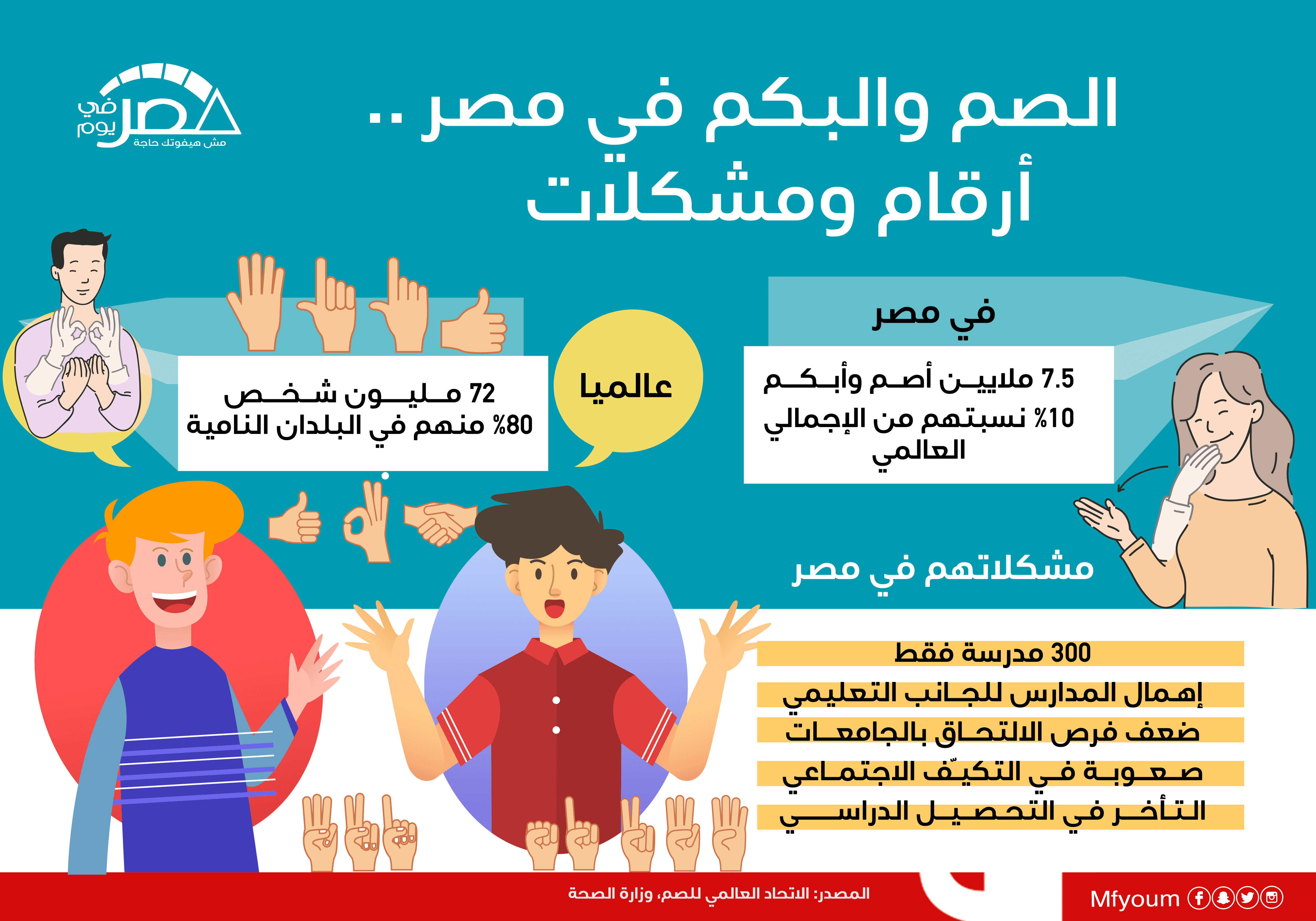 الصم والبكم في مصر.. أرقام ومشكلات (إنفوجراف)