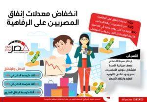 انخفاض معدلات إنفاق المصريين على الرفاهية (إنفوجراف)