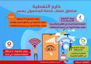 مناطق ضعف خدمة المحمول بمصر