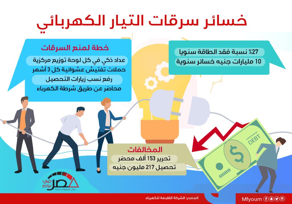 خسائر سرقات التيار الكهربائي في مصر.. تعرّف (إنفوجراف)