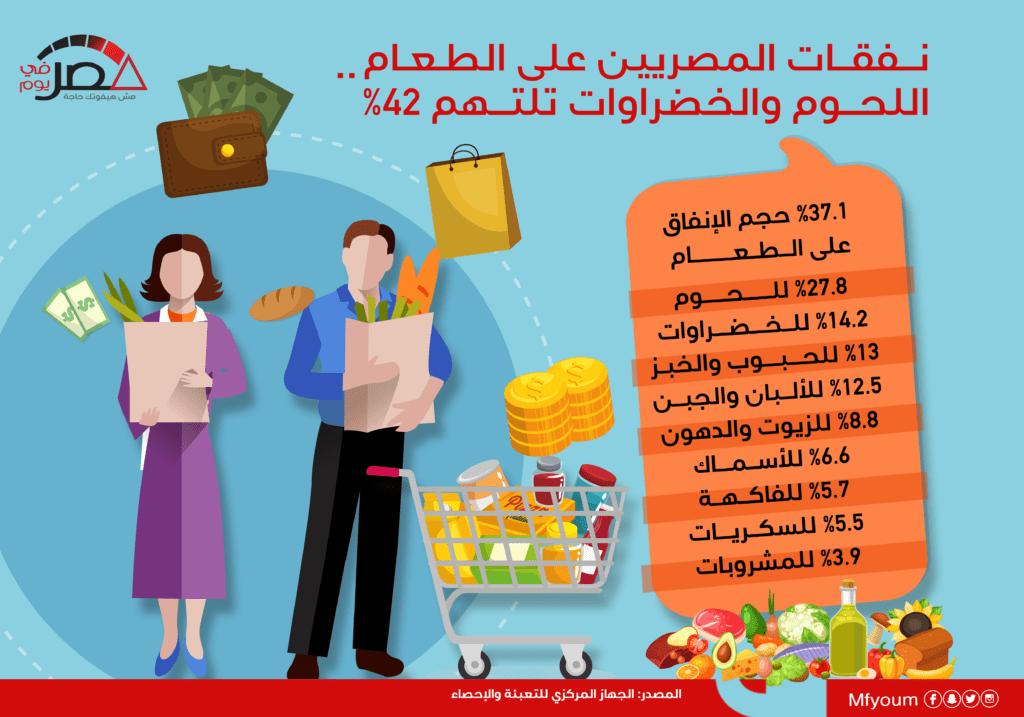 سلع تلتهم 42% من نفقات المصريين على الطعام (إنفوجراف)