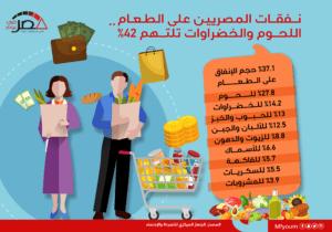نفقات المصريين على الطعام.. اللحوم والخضراوات تلتهم 42%