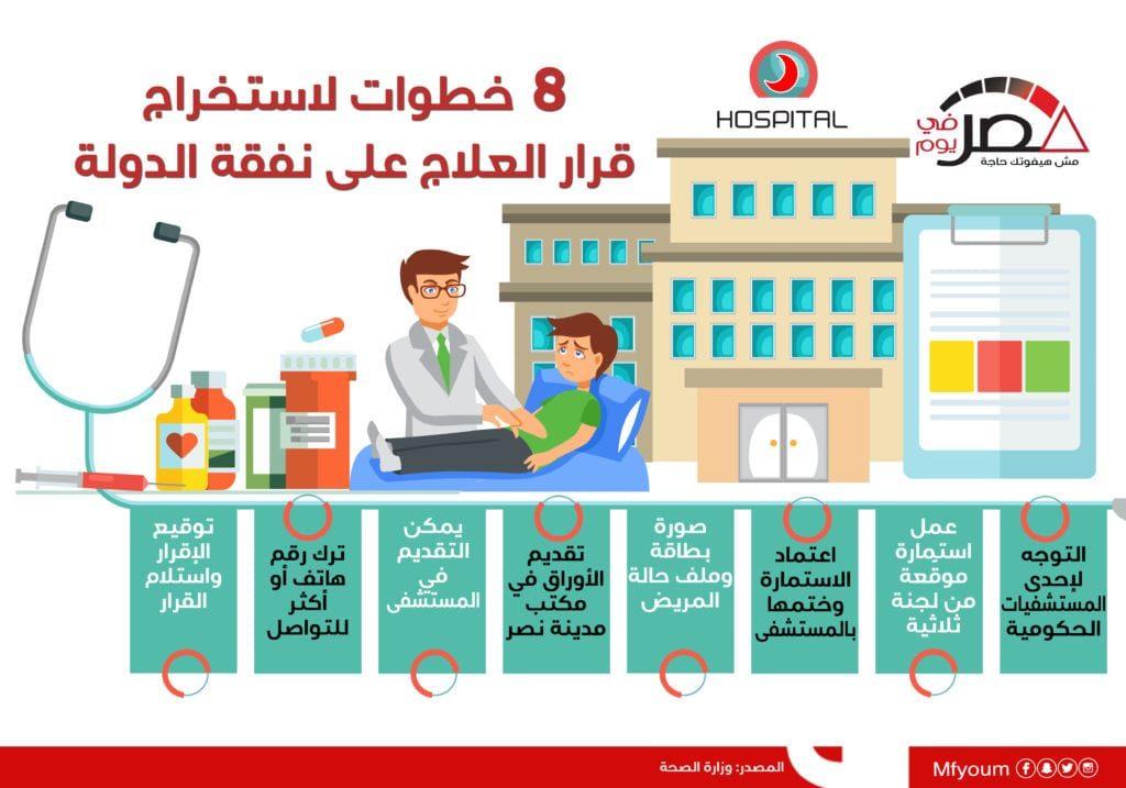 8 خطوات لاستخراج قرار العلاج على نفقة الدولة (إنفوجراف)