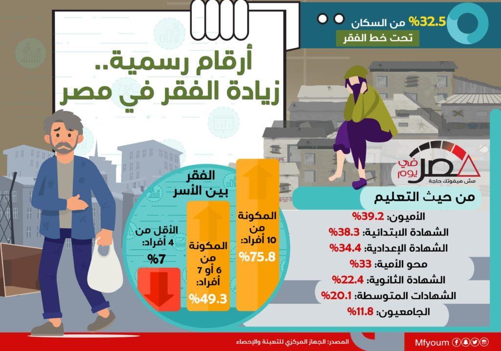 أرقام رسمية.. زيادة الفقر في مصر (إنفوجراف)
