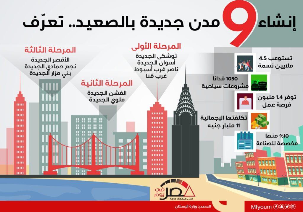 إنشاء 9 مدن جديدة بالصعيد.. تعرّف (إنفوجراف)