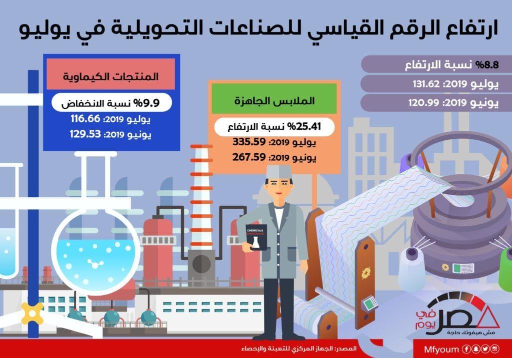 ارتفاع الرقم القياسي للصناعات التحويلية في يوليو (إنفوجراف)