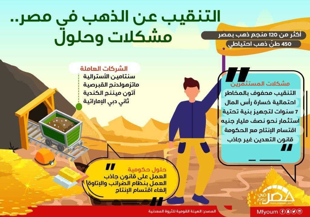 التنقيب عن الذهب في مصر.. مشكلات وحلول (إنفوجراف)