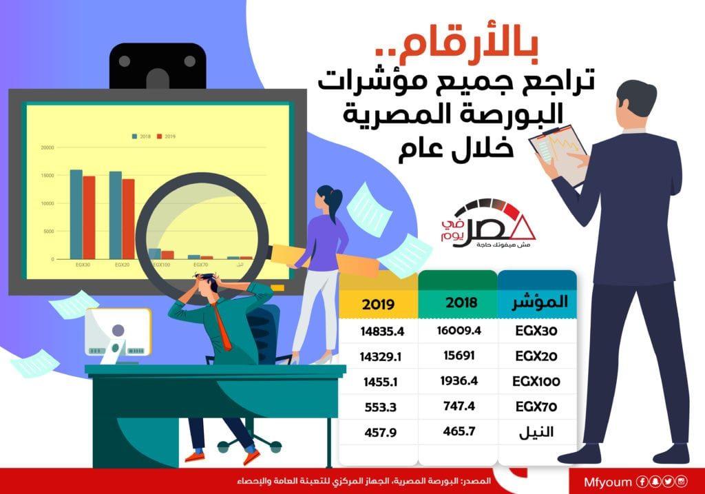 بالأرقام.. تراجع جميع مؤشرات البورصة المصرية خلال عام (إنفوجراف)