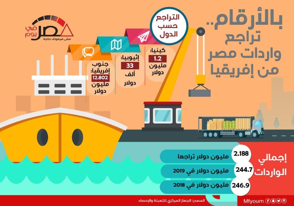 بالأرقام.. تراجع واردات مصر من إفريقيا (إنفوجراف)