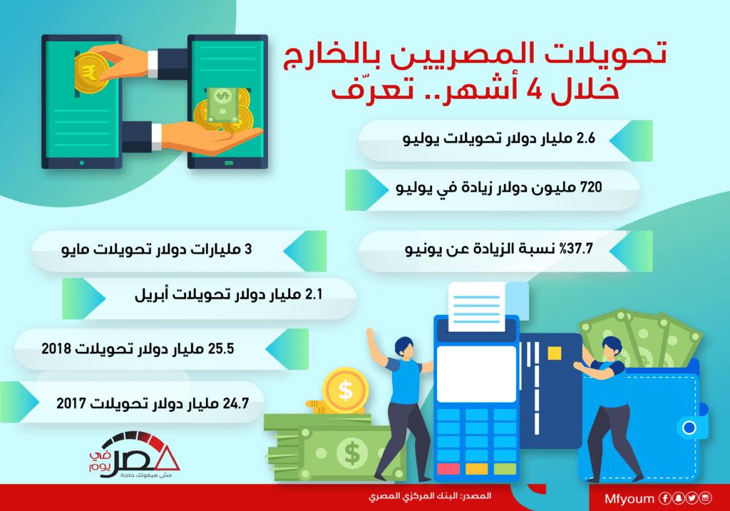 تحويلات المصريين بالخارج خلال 4 أشهر.. تعرّف (إنفوجراف)
