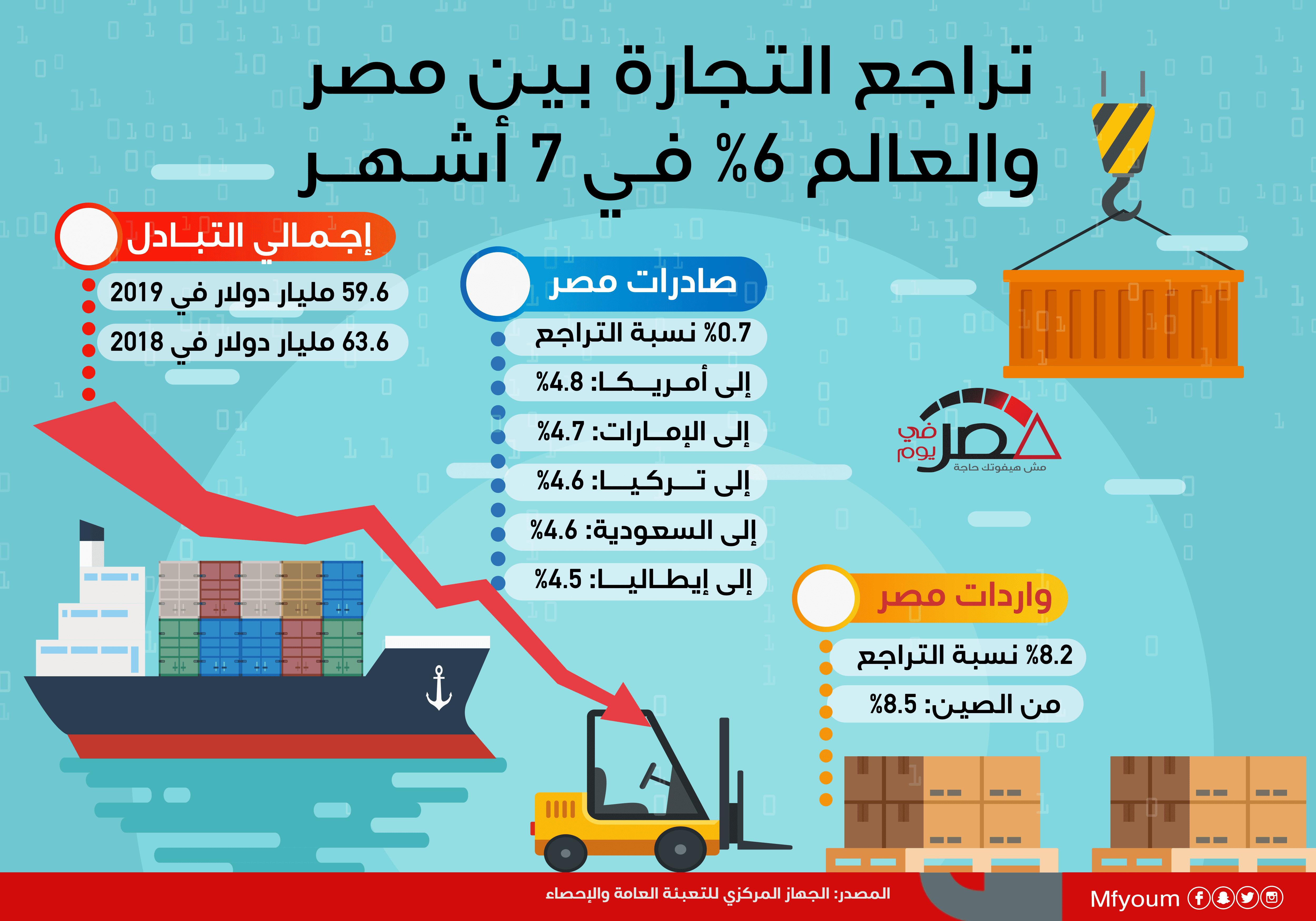 تراجع التجارة بين مصر والعالم 6% في 7 أشهر (إنفوجراف)