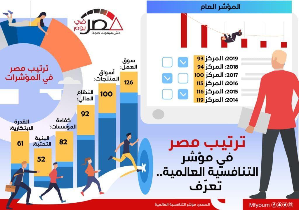 ترتيب مصر في مؤشر التنافسية العالمية