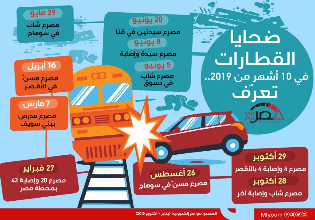 ضحايا القطارات في 10 أشهر من 2019.. تعرّف (إنفوجراف)