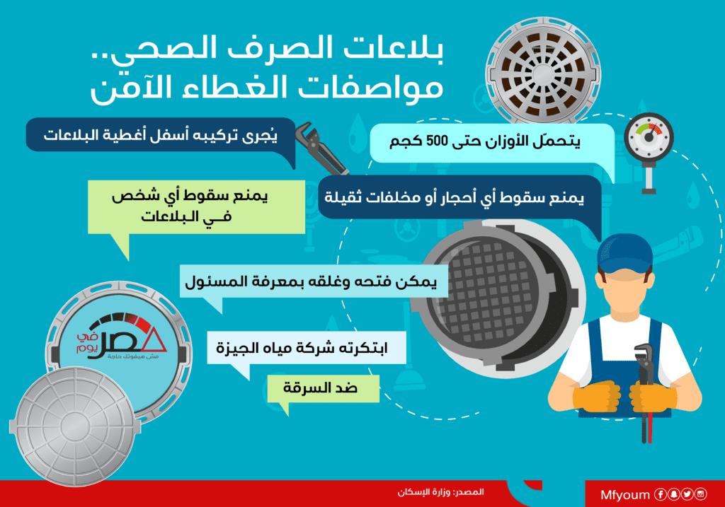 بلاعات الصرف الصحي.. مواصفات الغطاء الآمن الجديد